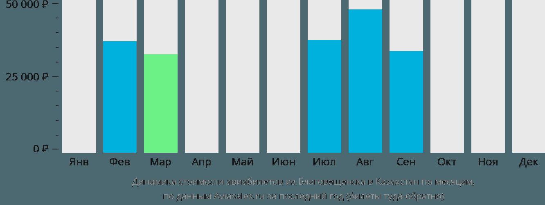 Динамика стоимости авиабилетов из Благовещенска в Казахстан по месяцам