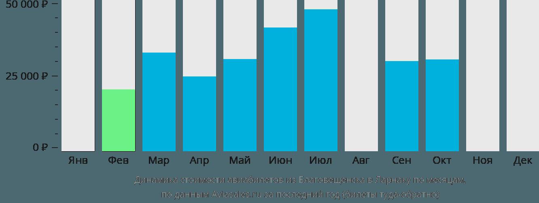 Динамика стоимости авиабилетов из Благовещенска в Ларнаку по месяцам