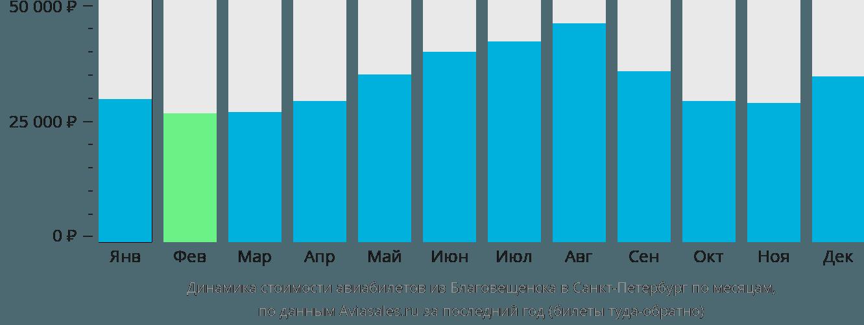 Динамика стоимости авиабилетов из Благовещенска в Санкт-Петербург по месяцам
