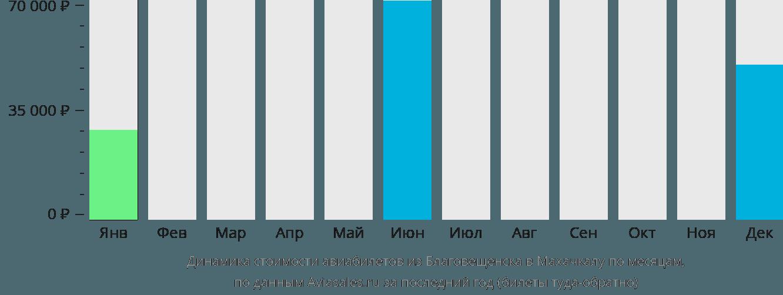 Динамика стоимости авиабилетов из Благовещенска в Махачкалу по месяцам