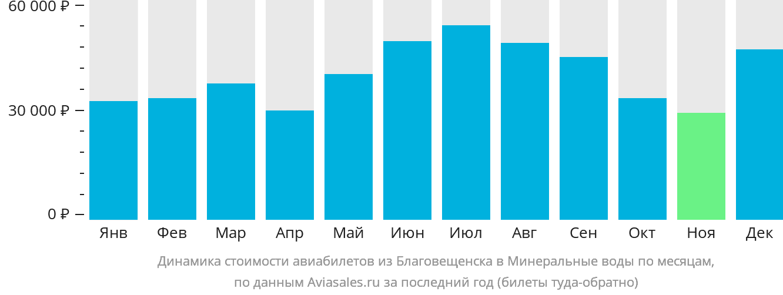 Динамика стоимости авиабилетов из Благовещенска в Минеральные воды по месяцам