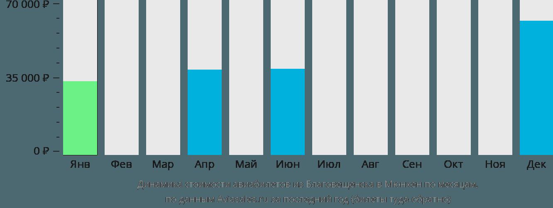 Динамика стоимости авиабилетов из Благовещенска в Мюнхен по месяцам