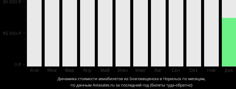 Динамика стоимости авиабилетов из Благовещенска в Норильск по месяцам