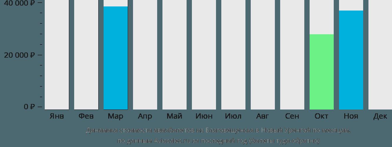 Динамика стоимости авиабилетов из Благовещенска в Новый Уренгой по месяцам