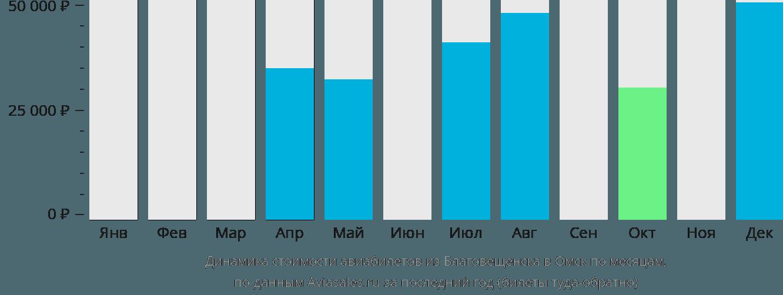 Динамика стоимости авиабилетов из Благовещенска в Омск по месяцам