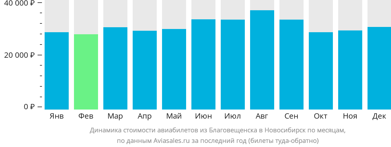 Динамика стоимости авиабилетов из Благовещенска в Новосибирск по месяцам