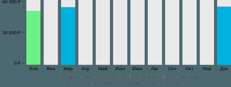 Динамика стоимости авиабилетов из Благовещенска в Париж по месяцам