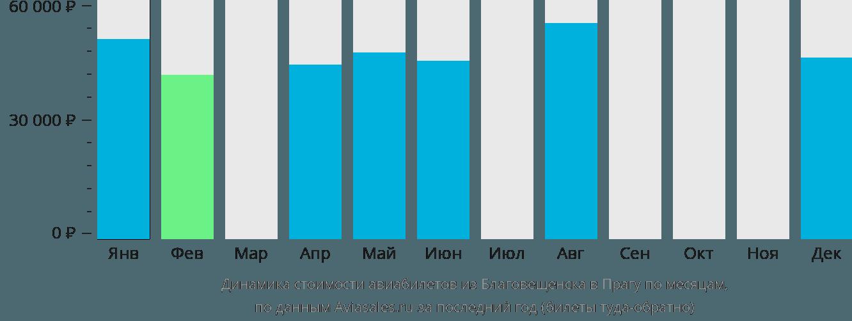 Динамика стоимости авиабилетов из Благовещенска в Прагу по месяцам