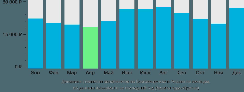 Динамика стоимости авиабилетов из Благовещенска в Россию по месяцам