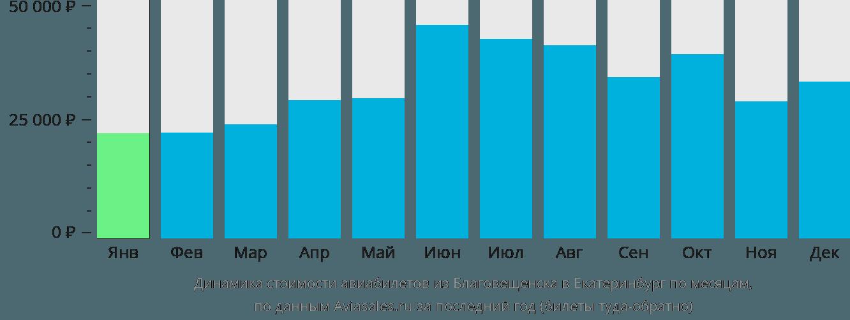 Динамика стоимости авиабилетов из Благовещенска в Екатеринбург по месяцам