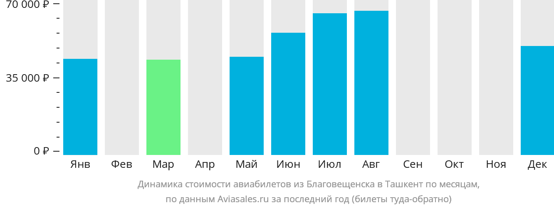 Динамика стоимости авиабилетов из Благовещенска в Ташкент по месяцам