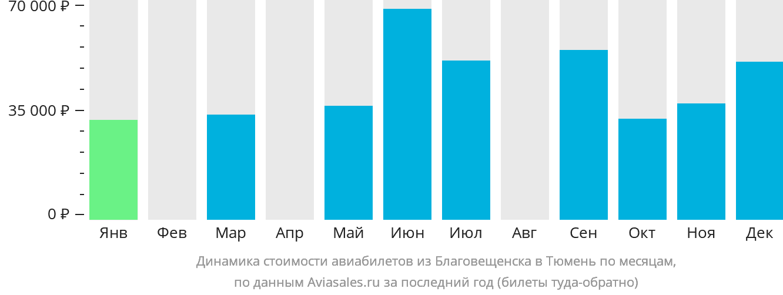 Динамика стоимости авиабилетов из Благовещенска в Тюмень по месяцам