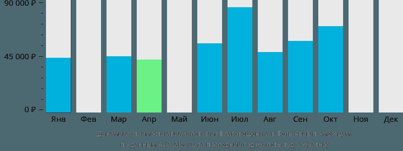 Динамика стоимости авиабилетов из Благовещенска в Тель-Авив по месяцам