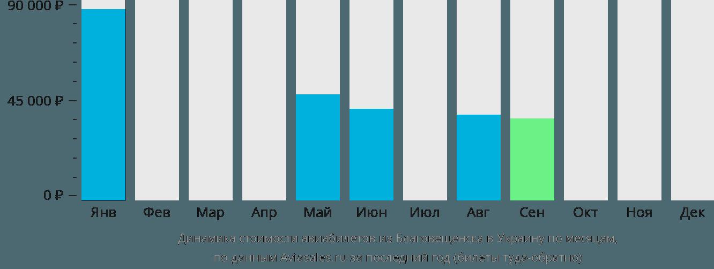 Динамика стоимости авиабилетов из Благовещенска в Украину по месяцам