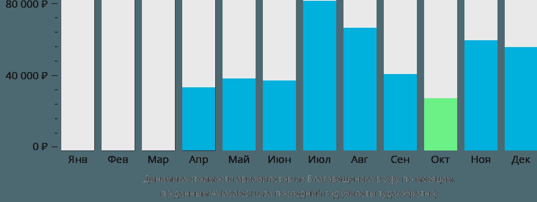 Динамика стоимости авиабилетов из Благовещенска в Уфу по месяцам