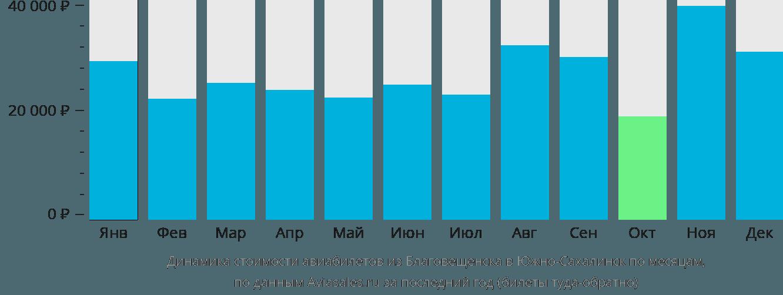 Динамика стоимости авиабилетов из Благовещенска в Южно-Сахалинск по месяцам