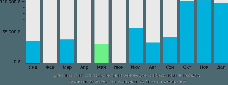 Динамика стоимости авиабилетов из Благовещенска в Узбекистан по месяцам