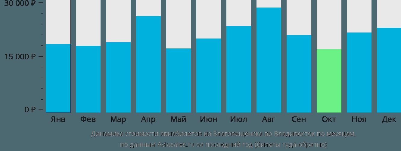 Динамика стоимости авиабилетов из Благовещенска во Владивосток по месяцам