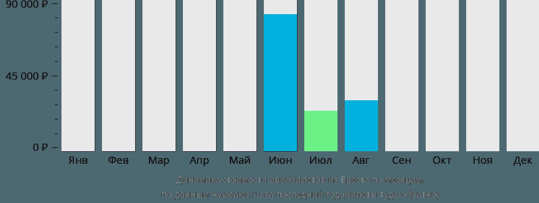 Динамика стоимости авиабилетов из Бреста по месяцам