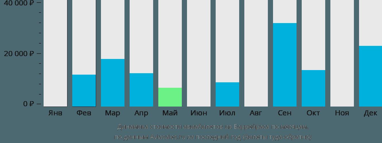 Динамика стоимости авиабилетов из Баррейраса по месяцам