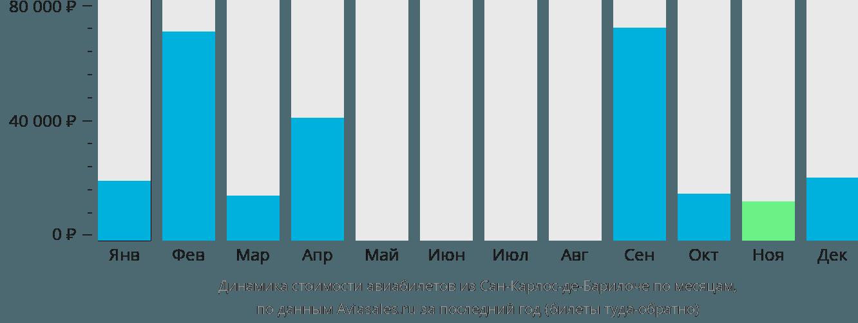 Динамика стоимости авиабилетов из Сан-Карлос-де-Барилоче по месяцам