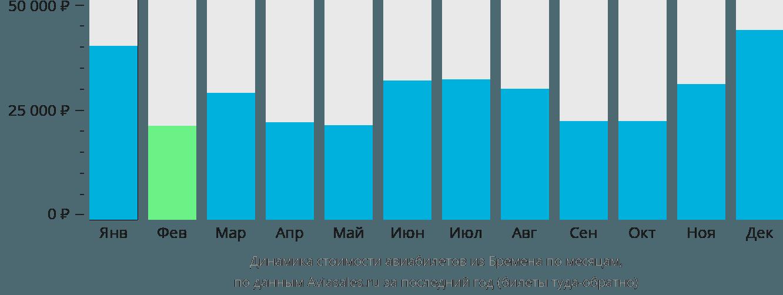 Динамика стоимости авиабилетов из Бремена по месяцам