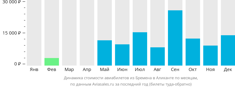 Динамика стоимости авиабилетов из Бремена в Аликанте по месяцам