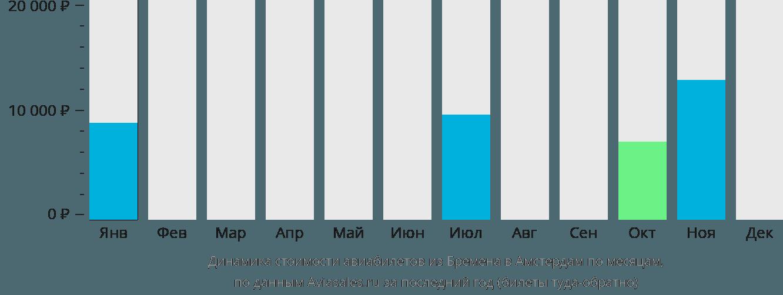 Динамика стоимости авиабилетов из Бремена в Амстердам по месяцам
