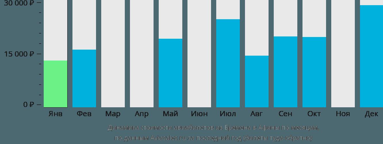 Динамика стоимости авиабилетов из Бремена в Афины по месяцам