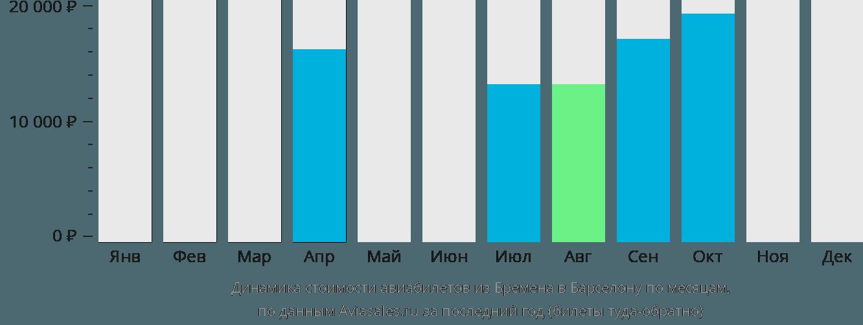 Динамика стоимости авиабилетов из Бремена в Барселону по месяцам
