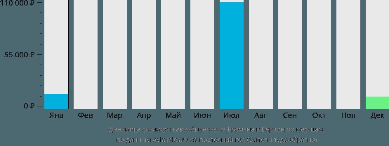 Динамика стоимости авиабилетов из Бремена в Берлин по месяцам