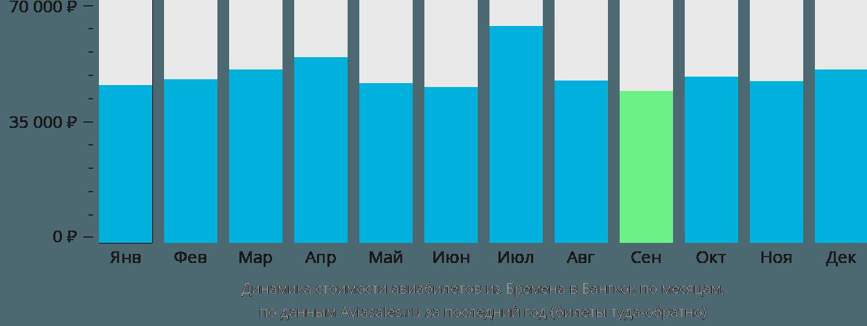 Динамика стоимости авиабилетов из Бремена в Бангкок по месяцам