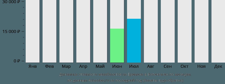 Динамика стоимости авиабилетов из Бремена в Копенгаген по месяцам