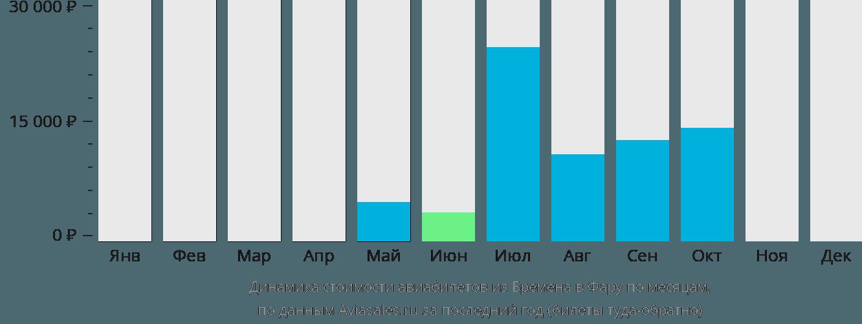 Динамика стоимости авиабилетов из Бремена в Фару по месяцам