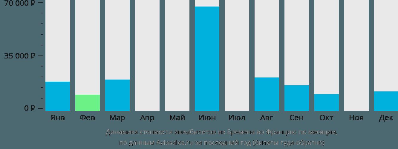 Динамика стоимости авиабилетов из Бремена во Францию по месяцам