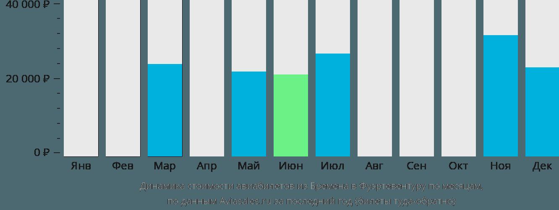 Динамика стоимости авиабилетов из Бремена в Фуэртевентуру по месяцам