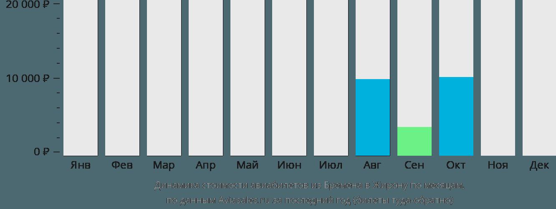 Динамика стоимости авиабилетов из Бремена в Жирону по месяцам