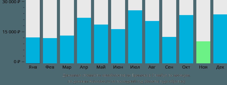 Динамика стоимости авиабилетов из Бремена в Стамбул по месяцам