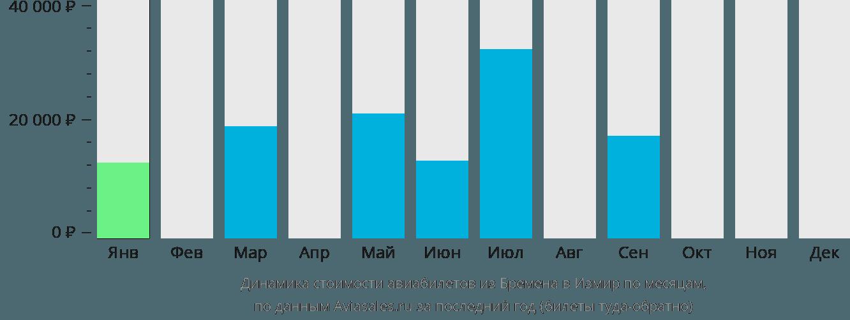 Динамика стоимости авиабилетов из Бремена в Измир по месяцам