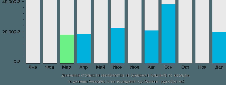 Динамика стоимости авиабилетов из Бремена в Кишинёв по месяцам