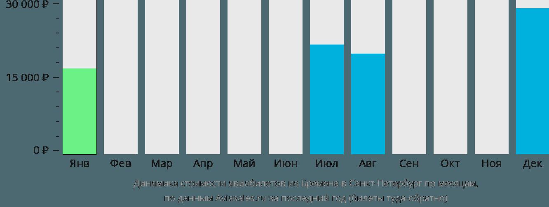 Динамика стоимости авиабилетов из Бремена в Санкт-Петербург по месяцам