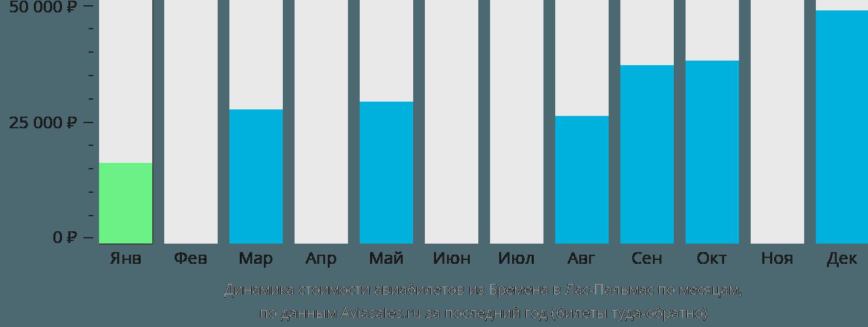 Динамика стоимости авиабилетов из Бремена в Лас-Пальмас по месяцам