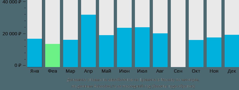 Динамика стоимости авиабилетов из Бремена в Москву по месяцам