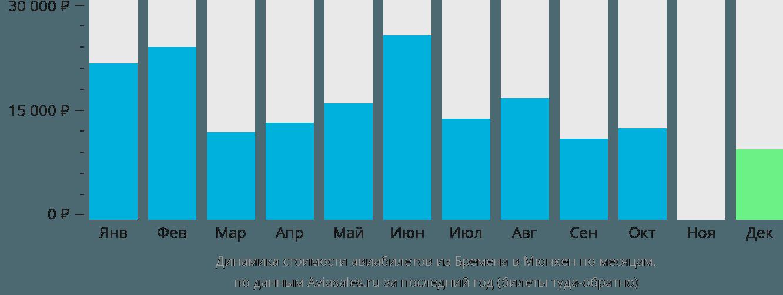 Динамика стоимости авиабилетов из Бремена в Мюнхен по месяцам