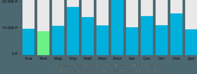 Динамика стоимости авиабилетов из Бремена в Париж по месяцам