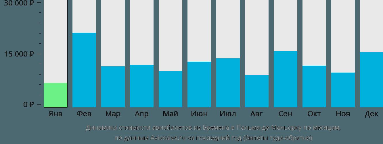 Динамика стоимости авиабилетов из Бремена в Пальма-де-Майорку по месяцам
