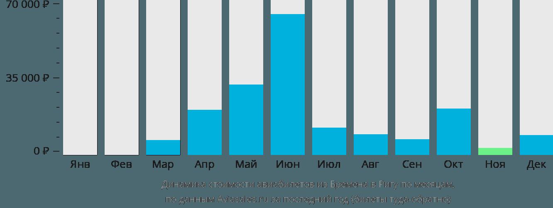 Динамика стоимости авиабилетов из Бремена в Ригу по месяцам
