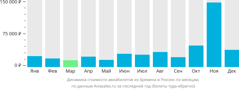Динамика стоимости авиабилетов из Бремена в Россию по месяцам