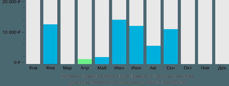 Динамика стоимости авиабилетов из Бремена в Стокгольм по месяцам