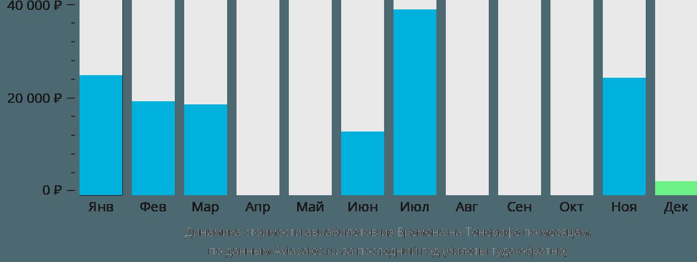 Динамика стоимости авиабилетов из Бремена на Тенерифе по месяцам